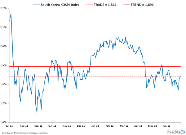 CHART OF THE DAY: NASTY REAL-TIME GLOBAL GROWTH SIGNAL - 2