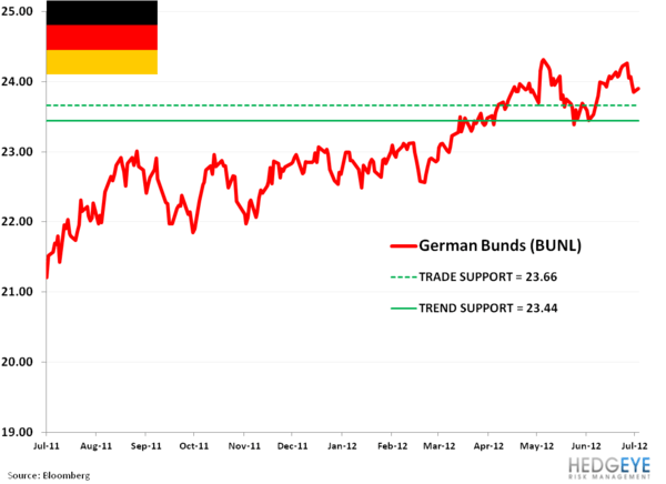 Ideas Alert: BUNL, EWI, FXE; ahead of ECB and BOE Decisions - ccc. germany bunl