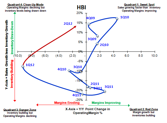 HBI: Needs a Good Dose of '04 - 7 31 2012 8 33 20 PM