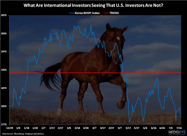 Stealing Horses - Chart of the Day