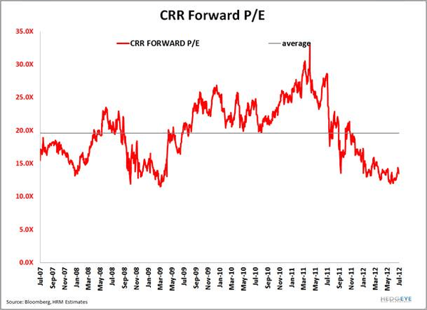 CRR: Feeling The Pressure - CRR peforward