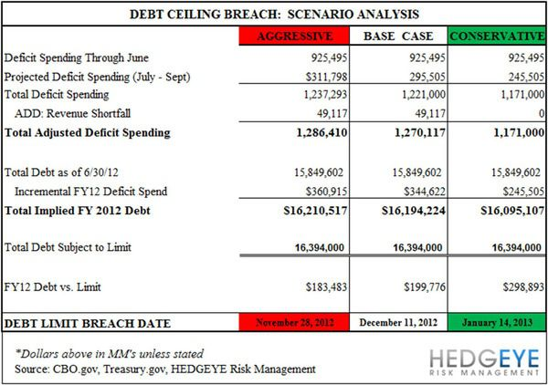 Will the Debt Ceiling Be Déjà Vu All Over Again? - chart2