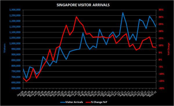 THE M3:  JULY MARKET SHARE; AERL; SINGAPORE VISITATION - S pore vis