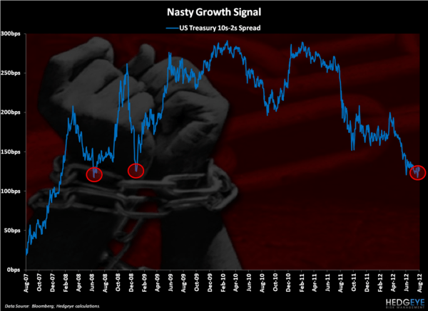 CHART OF THE DAY: Market Slavery - Chart of the Day