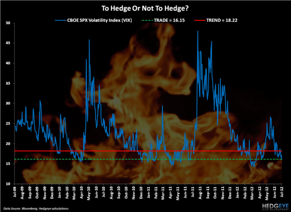 Bringing the Heat - Chart of the Day