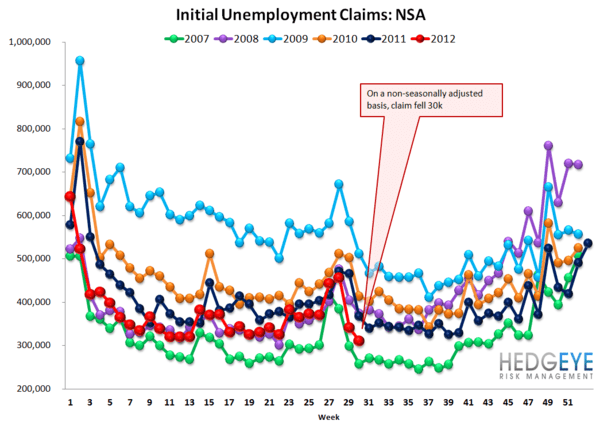 JOBLESS CLAIMS TREND WEAKENING ON A YOY BASIS - NSA