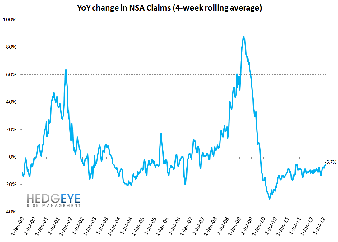 JOBLESS CLAIMS TREND WEAKENING ON A YOY BASIS - NSA YoY