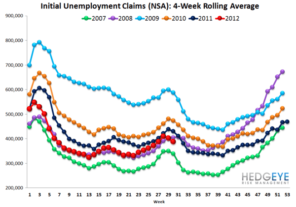 JOBLESS CLAIMS TREND WEAKENING ON A YOY BASIS - NSA rolling