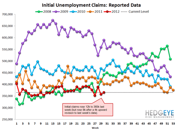 JOBLESS CLAIMS TREND WEAKENING ON A YOY BASIS - Raw