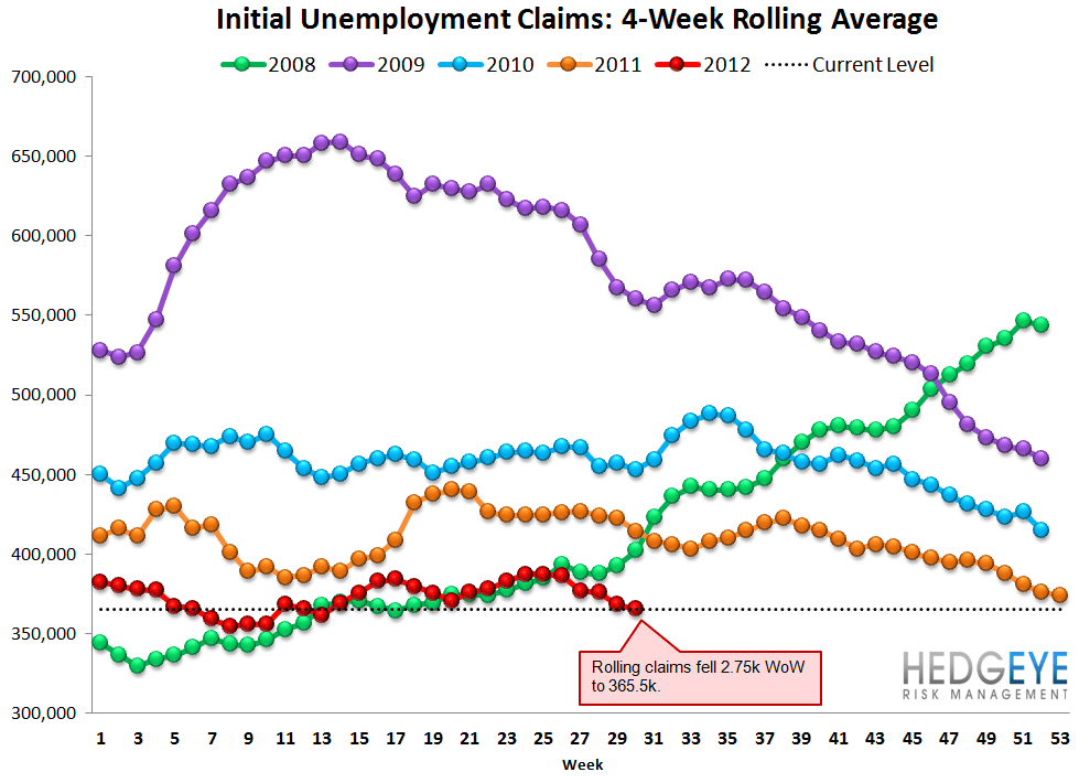 JOBLESS CLAIMS TREND WEAKENING ON A YOY BASIS - Rolling