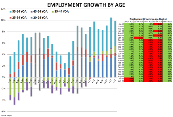 EMPLOYMENT DATA SUGGESTS NEAR-TERM STRENGTH FOR QSR - Employment by Age