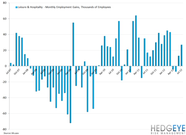 EMPLOYMENT DATA SUGGESTS NEAR-TERM STRENGTH FOR QSR - leisure   hospitality