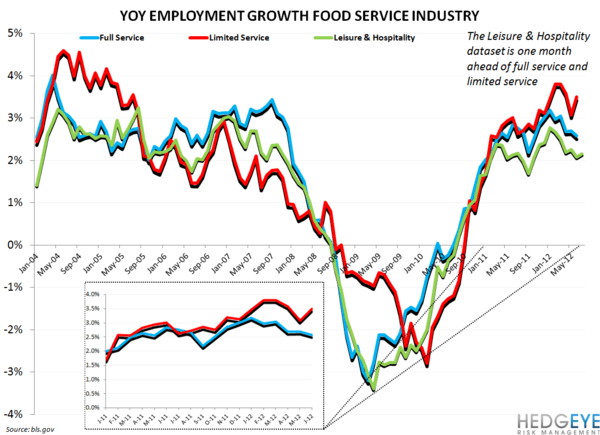 EMPLOYMENT DATA SUGGESTS NEAR-TERM STRENGTH FOR QSR - restaurant employment