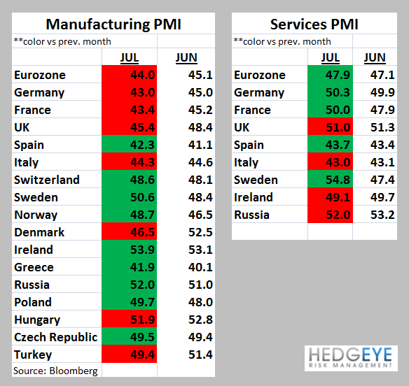 "Weekly European Monitor: No ""Whatever"" - ccc. PMIs"