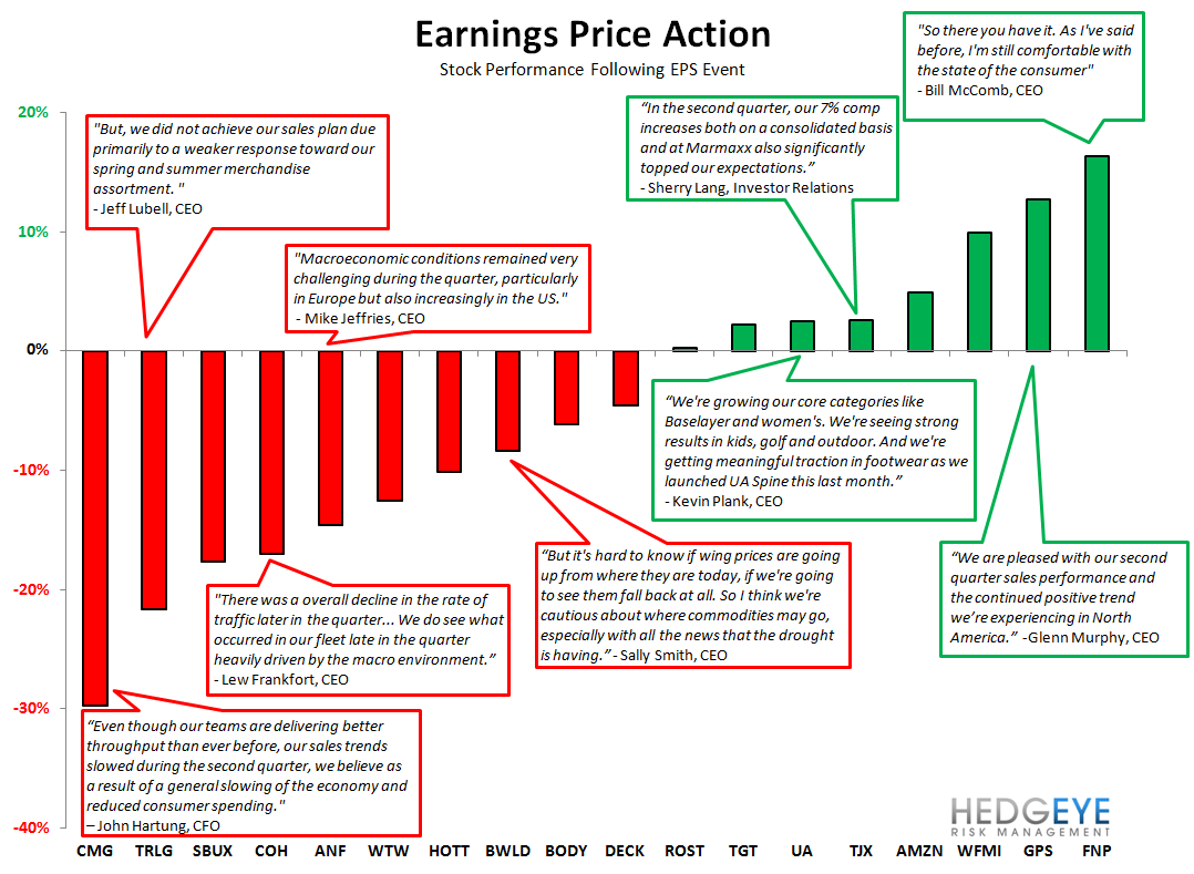 HedgeyeRetail: Not An 'Equal Opportunity' Week - Earnings price action HERV