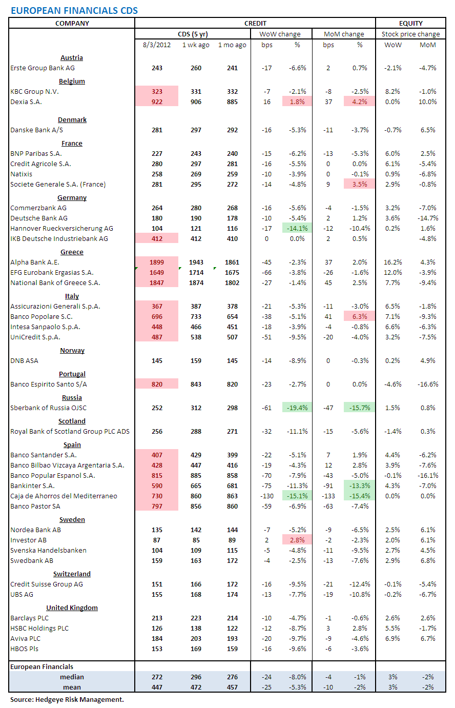 MONDAY MORNING RISK MONITOR: RISK TAKES A HOLIDAY, FOR NOW - European Financials