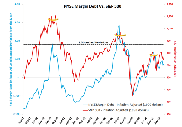 MONDAY MORNING RISK MONITOR: RISK TAKES A HOLIDAY, FOR NOW - NYSE margin debt