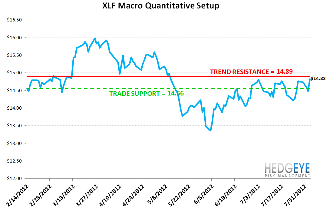 MONDAY MORNING RISK MONITOR: RISK TAKES A HOLIDAY, FOR NOW - XLF