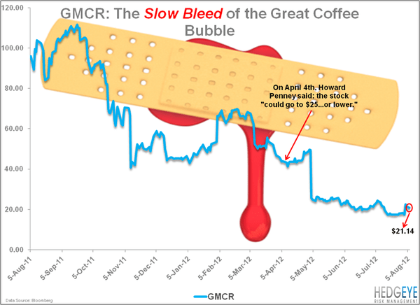 GMCR: Zero Chance? - GMCR bleeding