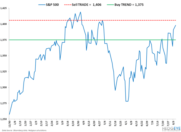 Fun: SP500 Levels, Refreshed ... - SPX