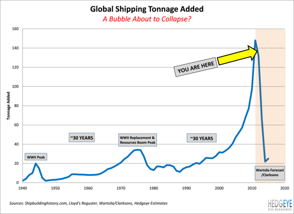 Industrial Indicator: The Worst Cycle We See - shipping cycle