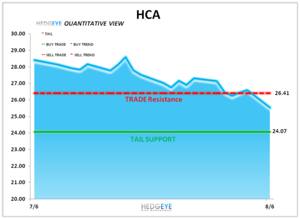 HCA: Heartwarming Gain - HCA Levels 080612