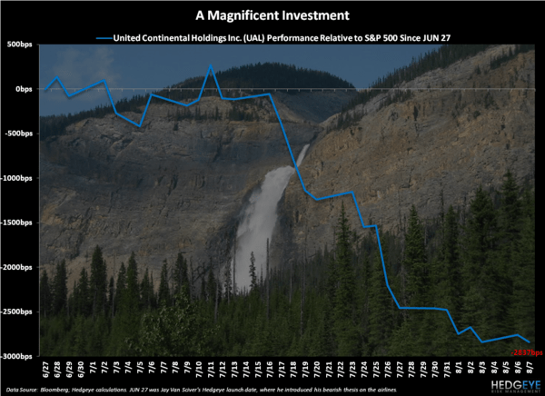 Magnificent Investing - Chart of the Day