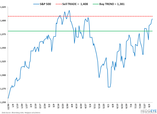 Lower-Highs: SP500 Levels, Refreshed - 1