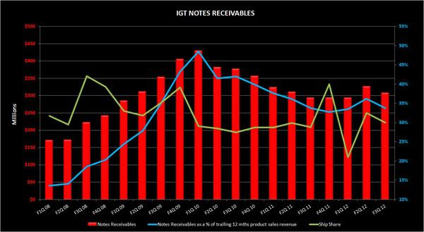 CHART DU JOUR: IGT AND CUSTOMER FINANCING - IGT