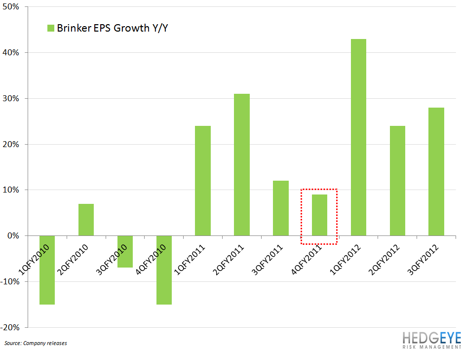 EAT: LIKE THE STOCK NOT THE CATEGORY - brinker eps growth