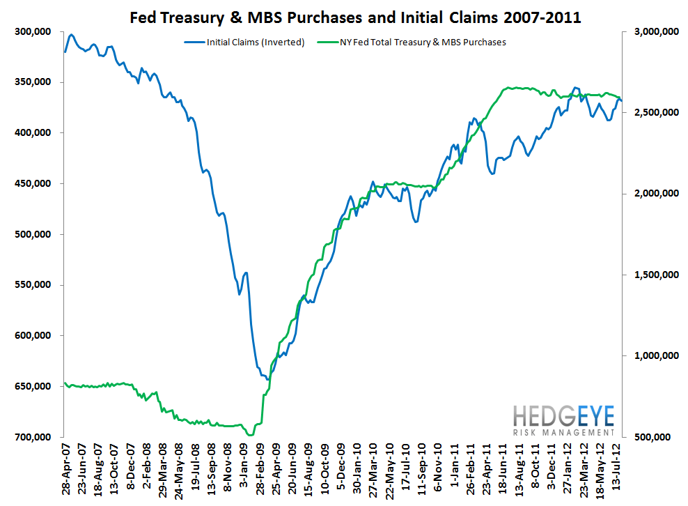 CLAIMS: REAL IMPROVEMENT DECELERATES, BUT AN OPTICAL TAILWIND IS JUST AROUND THE CORNER - Fed