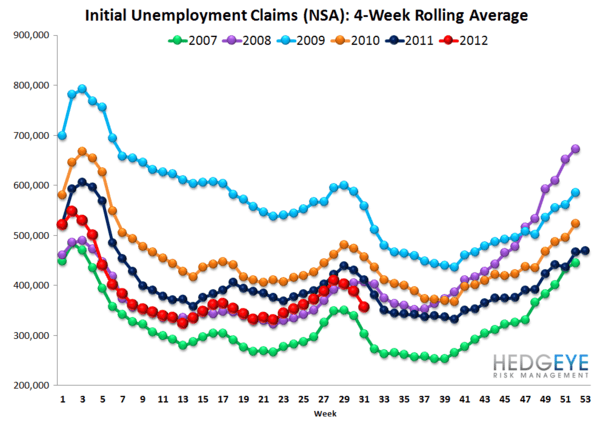 CLAIMS: REAL IMPROVEMENT DECELERATES, BUT AN OPTICAL TAILWIND IS JUST AROUND THE CORNER - NSA rolling