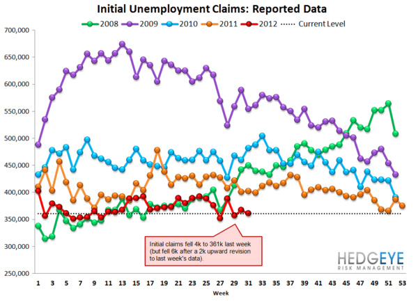 CLAIMS: REAL IMPROVEMENT DECELERATES, BUT AN OPTICAL TAILWIND IS JUST AROUND THE CORNER - Raw