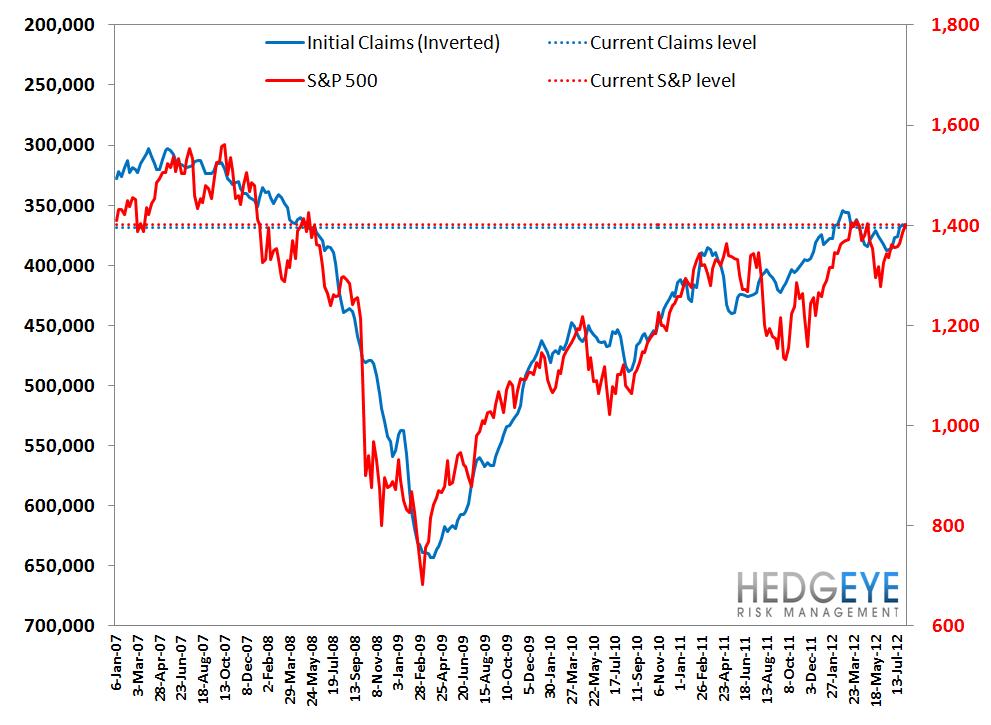 CLAIMS: REAL IMPROVEMENT DECELERATES, BUT AN OPTICAL TAILWIND IS JUST AROUND THE CORNER - S P