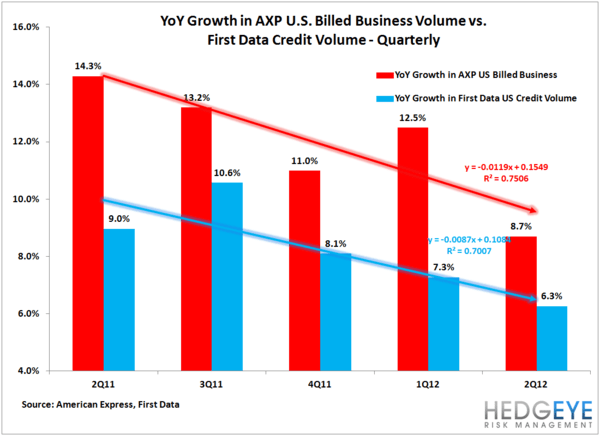 AXP: More Signs That Growth Is Slowing  - AXP billing