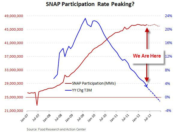 HedgeyeRetail Visual: SNAP/FDO Update       - SNAP