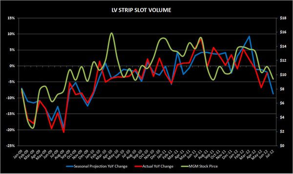 CHART DU JOUR: IT'S ALL ABOUT SLOT VOLUME - strip2