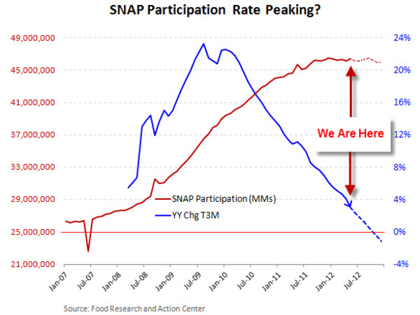 OH SNAP: Have Food Stamps Hit Peak Enrollment?  - SNAP Aug