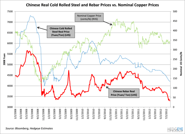 Industrial Indicator: Mining Equipment - Chinese Real Rebar Prices Break 2009 Lows - real steal rebar2