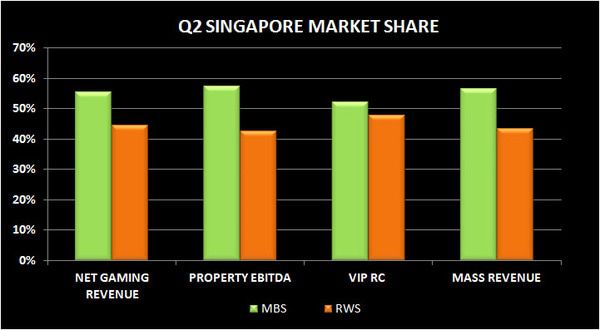 SOFT SINGAPORE: 2Q MARKET REVIEW - S1