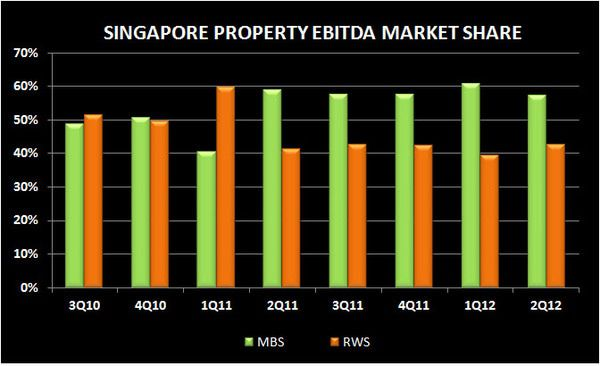 SOFT SINGAPORE: 2Q MARKET REVIEW - S3