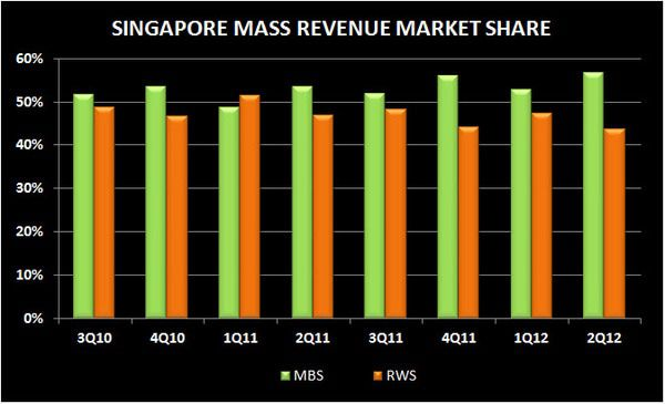 SOFT SINGAPORE: 2Q MARKET REVIEW - S4