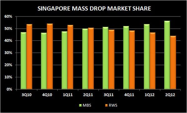 SOFT SINGAPORE: 2Q MARKET REVIEW - S5