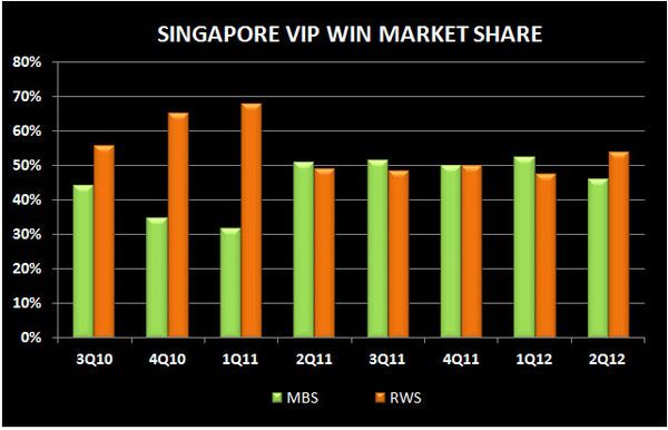 SOFT SINGAPORE: 2Q MARKET REVIEW - S6