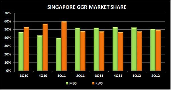 SOFT SINGAPORE: 2Q MARKET REVIEW - S7