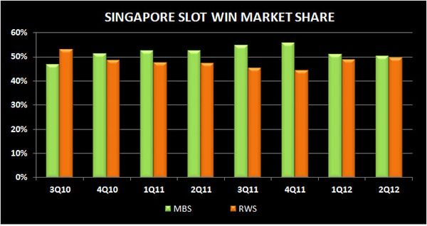 SOFT SINGAPORE: 2Q MARKET REVIEW - S8