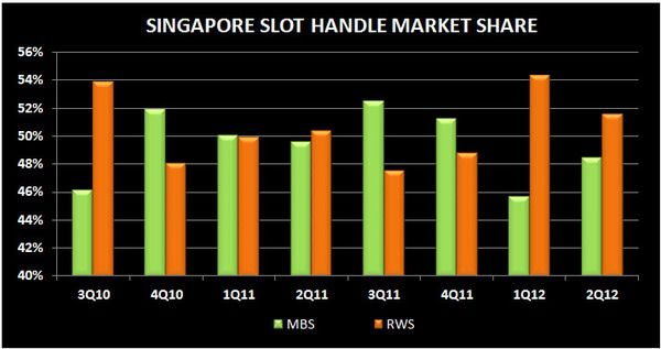 SOFT SINGAPORE: 2Q MARKET REVIEW - S9