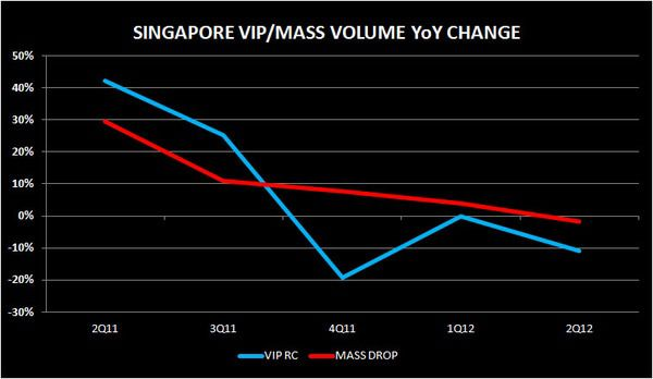 CHART DU JOUR: SINGAPORE IN A SLING - S PORE222