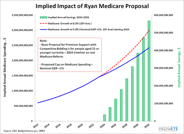 We The People: Why Paul Ryan Matters  - RYAN impact medicare