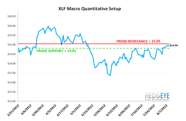 MONDAY MORNING RISK MONITOR: RALLY MOMENTUM FADING, TROUBLE BREWS IN THE EAST - XLF
